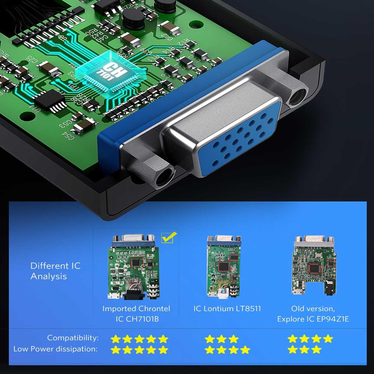 مبدل HDMI به VGA برند UGREEN مدل MM103