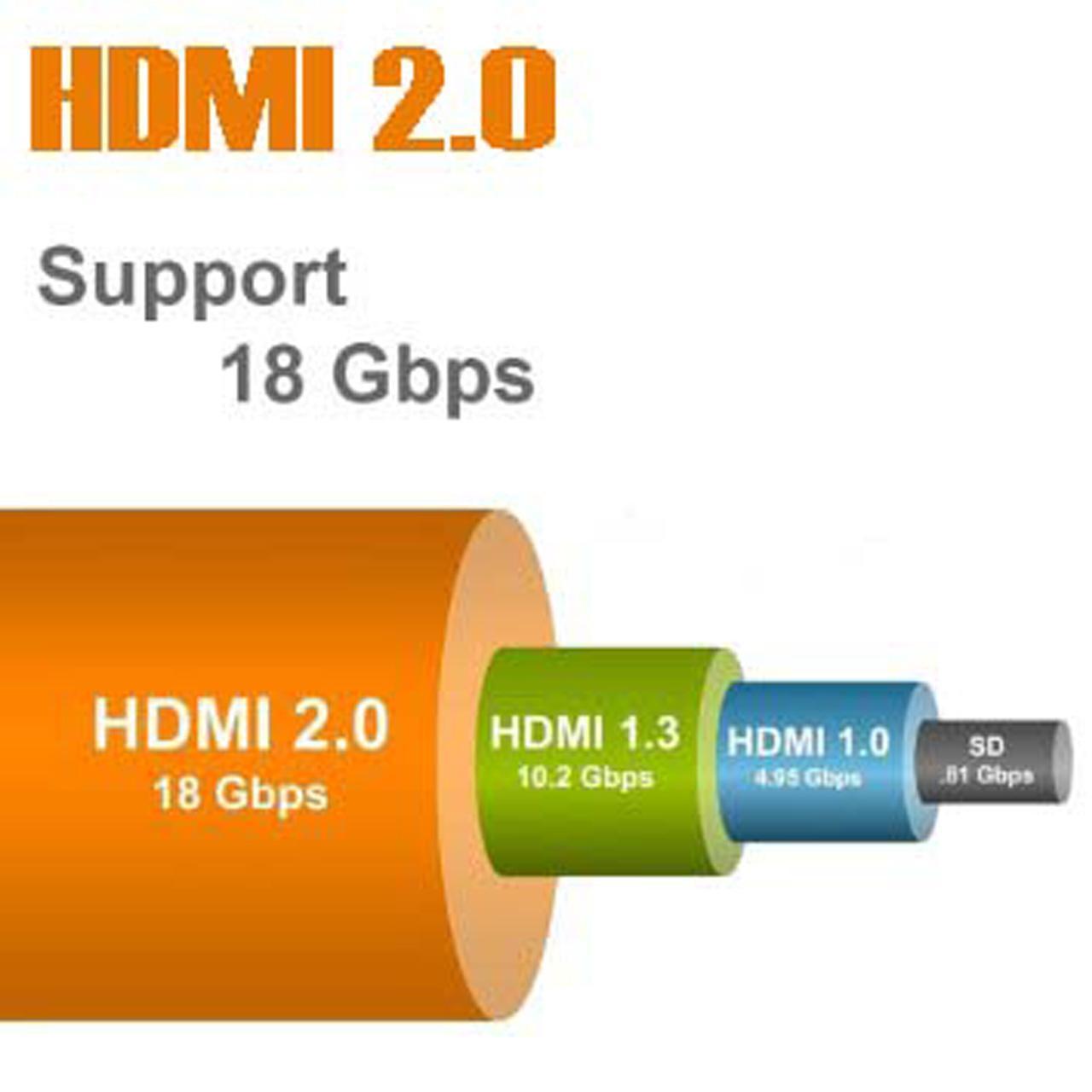 کابل HDMI ورژن 2 مدل CABOS