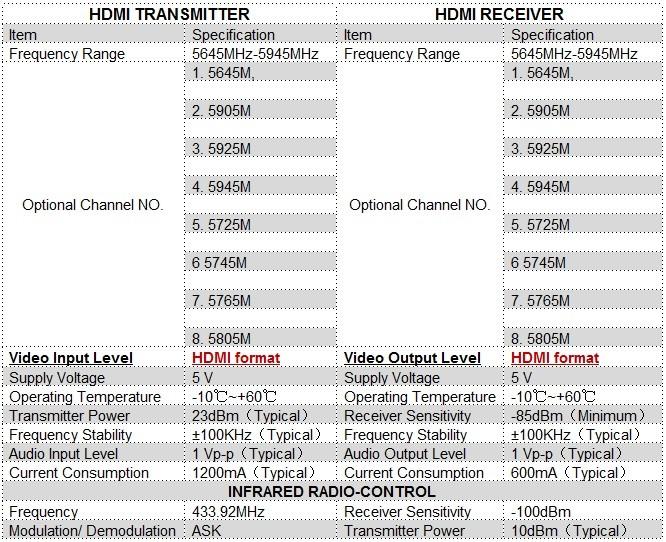 دستگاه ارسال بی سیم تصویر HDMI مدل PAT580