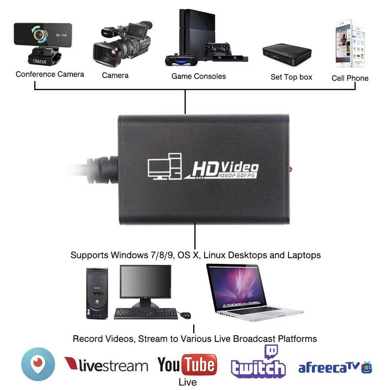 کارت کپچر حرفه ای اکسترنال HDMI مدل AY02
