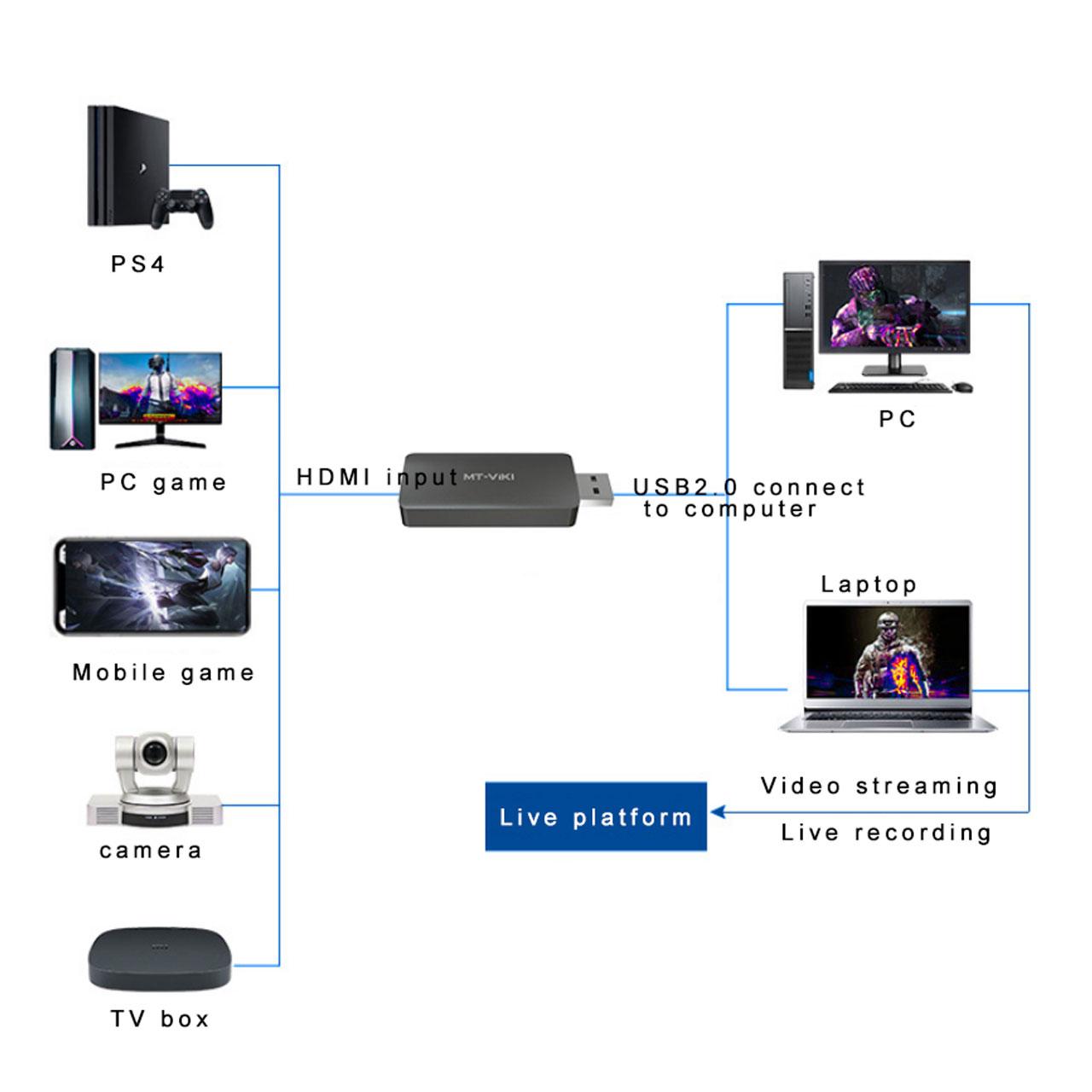 کپچر HDMI مدل MT-UHV20T